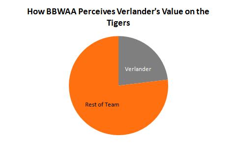 verlander-chart-1
