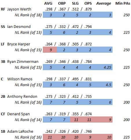 Position Player Ranks 7-25-13
