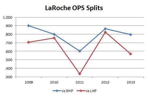 LaRoche OPS Splits
