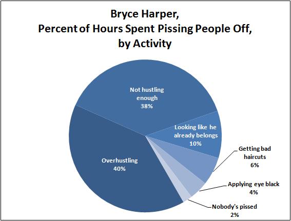 Harper Chart
