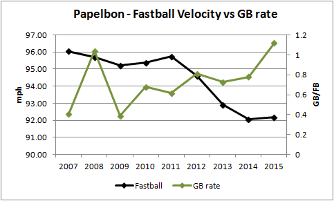 Papelbon GB-FB rate