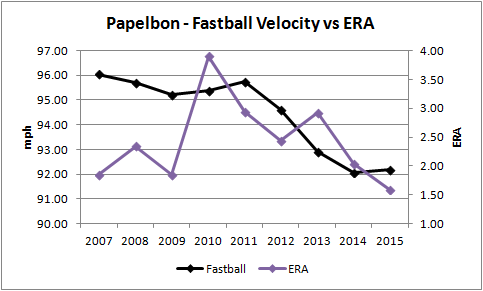 Papelbon era vs FB