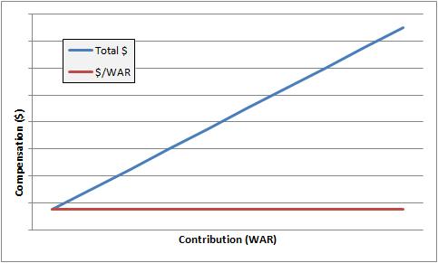 Baseline $ WAR