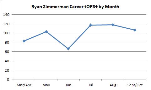 Zim Career tOPS+