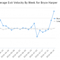 Harper Exit Velocity