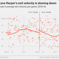 http://fivethirtyeight.com/features/why-bryce-harper-has-gone-from-great-to-good/