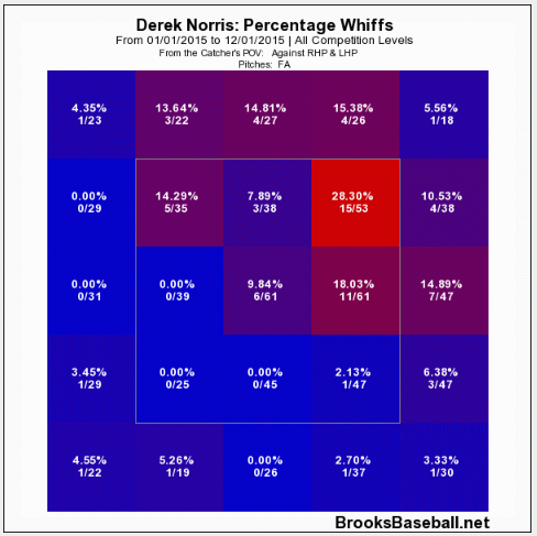 norris-whiff-rate-2